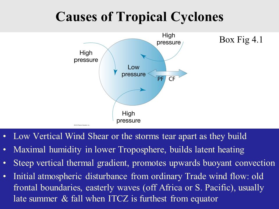 Causes of Tropical Cyclones Low Vertical Wind Shear or the storms tear apart as they build Maximal humidity in lower Troposphere, builds latent heating Steep vertical thermal gradient, promotes upwards buoyant convection Initial atmospheric disturbance from ordinary Trade wind flow: old frontal boundaries, easterly waves (off Africa or S.