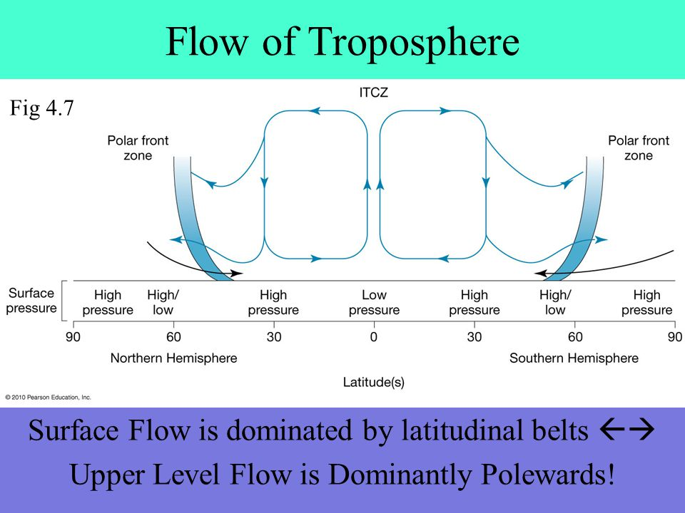 Flow of Troposphere Surface Flow is dominated by latitudinal belts  Upper Level Flow is Dominantly Polewards.