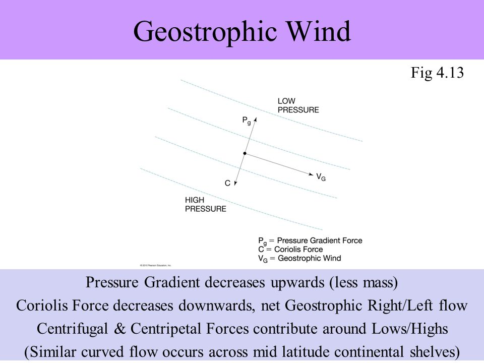Geostrophic Wind Pressure Gradient decreases upwards (less mass) Coriolis Force decreases downwards, net Geostrophic Right/Left flow Centrifugal & Centripetal Forces contribute around Lows/Highs (Similar curved flow occurs across mid latitude continental shelves) Fig 4.13
