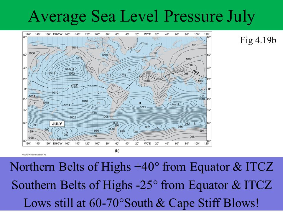 Average Sea Level Pressure July Northern Belts of Highs +40° from Equator & ITCZ Southern Belts of Highs -25° from Equator & ITCZ Lows still at 60-70°South & Cape Stiff Blows.
