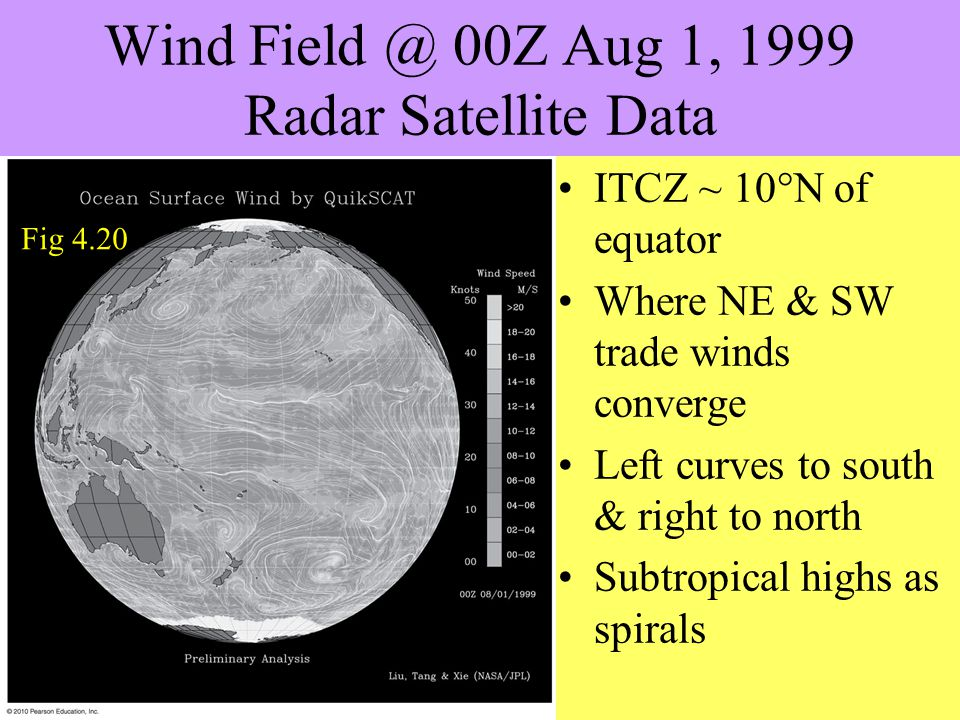 Wind Field @ 00Z Aug 1, 1999 Radar Satellite Data ITCZ ~ 10°N of equator Where NE & SW trade winds converge Left curves to south & right to north Subtropical highs as spirals Fig 4.20
