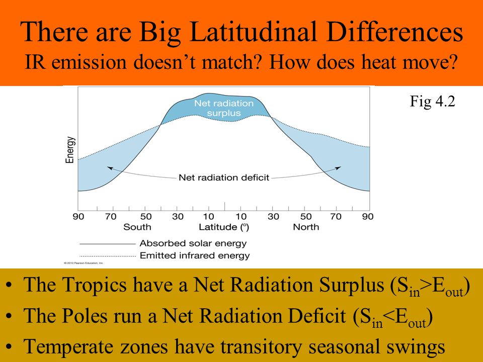 There are Big Latitudinal Differences IR emission doesn't match.