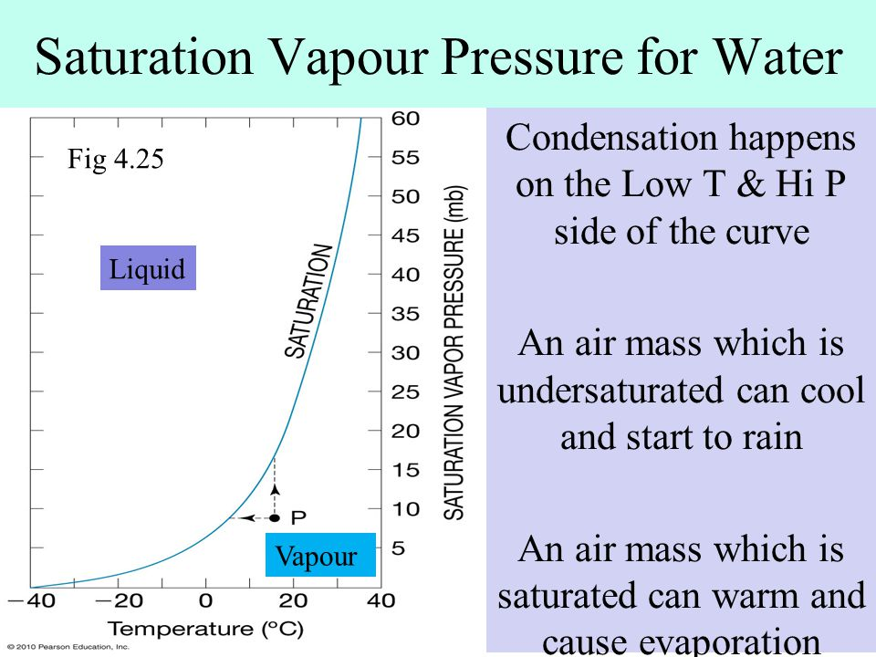 Saturation Vapour Pressure for Water Condensation happens on the Low T & Hi P side of the curve An air mass which is undersaturated can cool and start to rain An air mass which is saturated can warm and cause evaporation Fig 4.25 Liquid Vapour