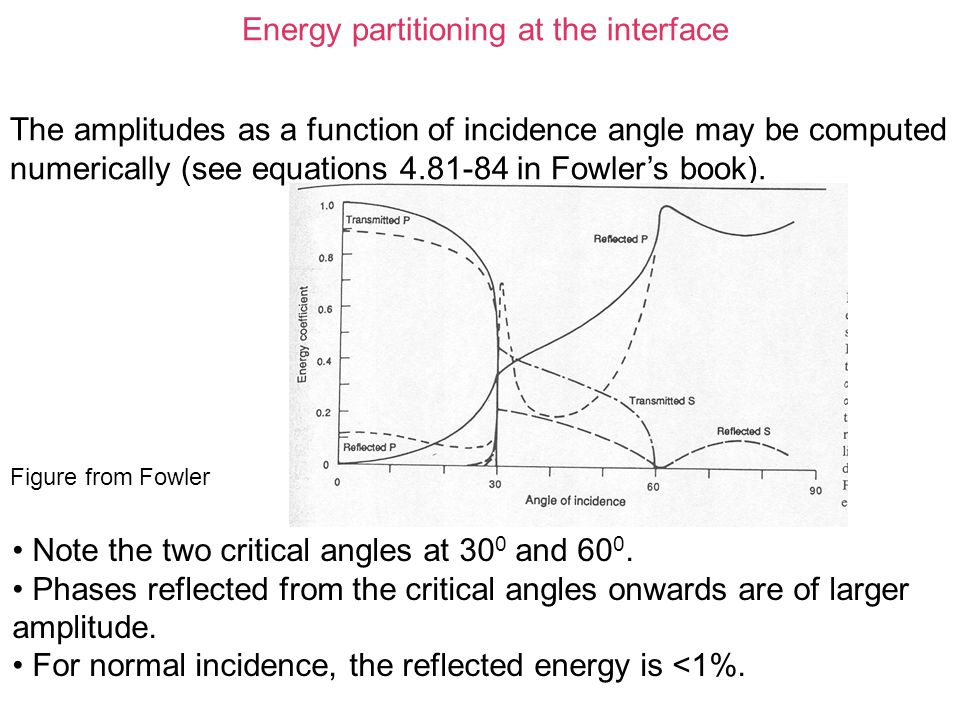 The amplitudes as a function of incidence angle may be computed numerically (see equations 4.81-84 in Fowler's book). Figure from Fowler Note the two