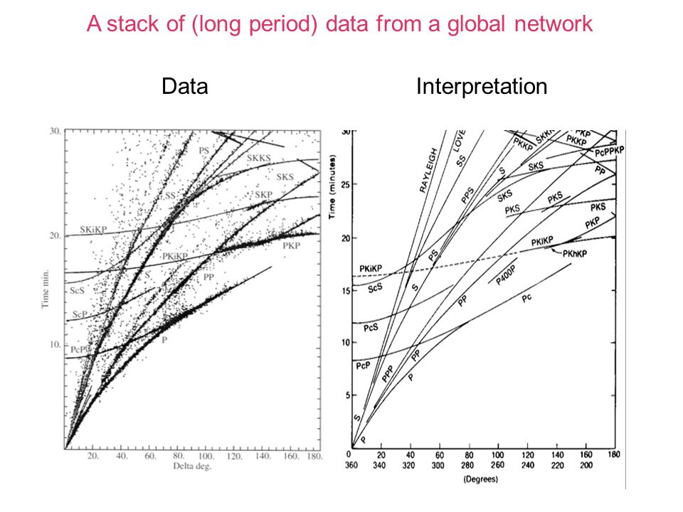 A stack of (long period) data from a global network InterpretationData