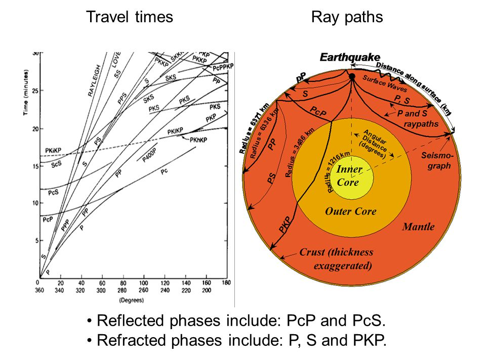 Travel timesRay paths Reflected phases include: PcP and PcS. Refracted phases include: P, S and PKP.