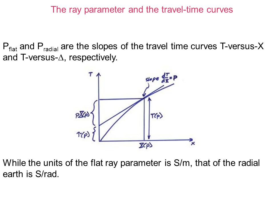 The ray parameter and the travel-time curves P flat and P radial are the slopes of the travel time curves T-versus-X and T-versus- , respectively. Wh