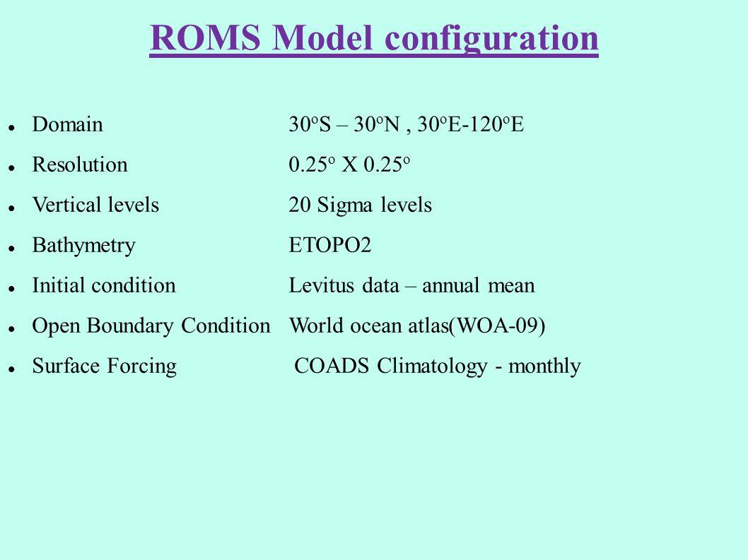 ROMS Model configuration Domain 30 o S – 30 o N, 30 o E-120 o E Resolution 0.25 o X 0.25 o Vertical levels 20 Sigma levels Bathymetry ETOPO2 Initial c