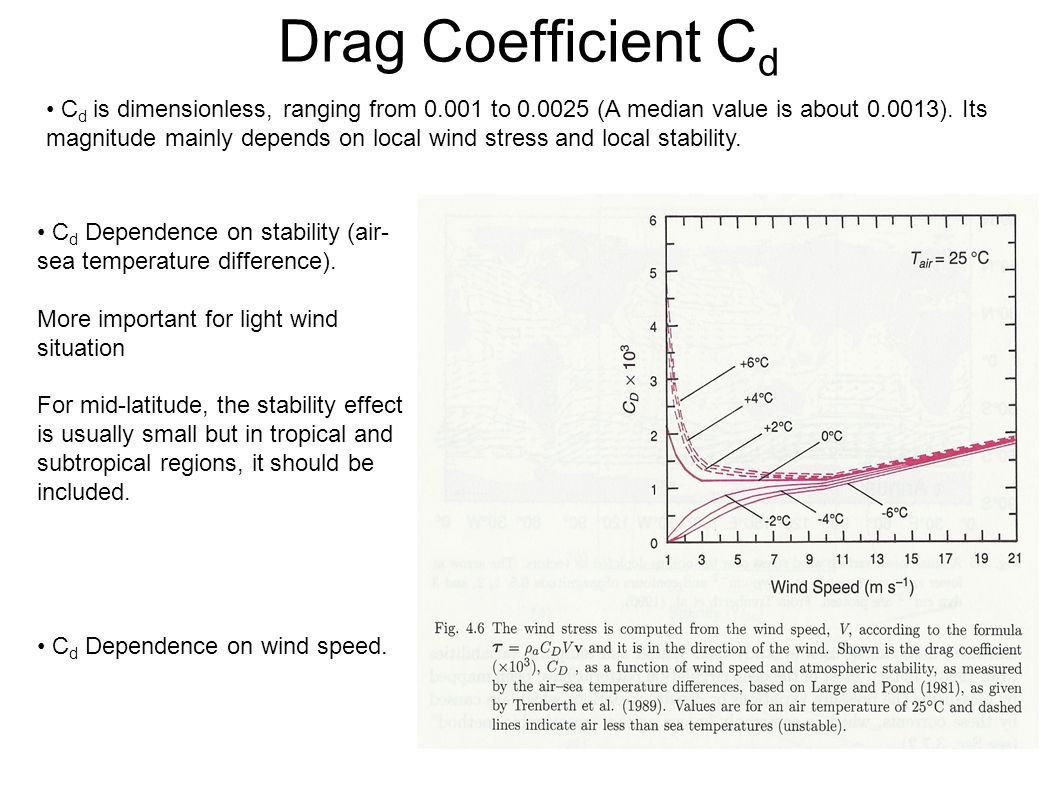 Drag Coefficient C d C d is dimensionless, ranging from 0.001 to 0.0025 (A median value is about 0.0013).