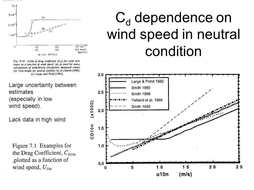 C d dependence on wind speed in neutral condition Large uncertainty between estimates (especially in low wind speed). Lack data in high wind