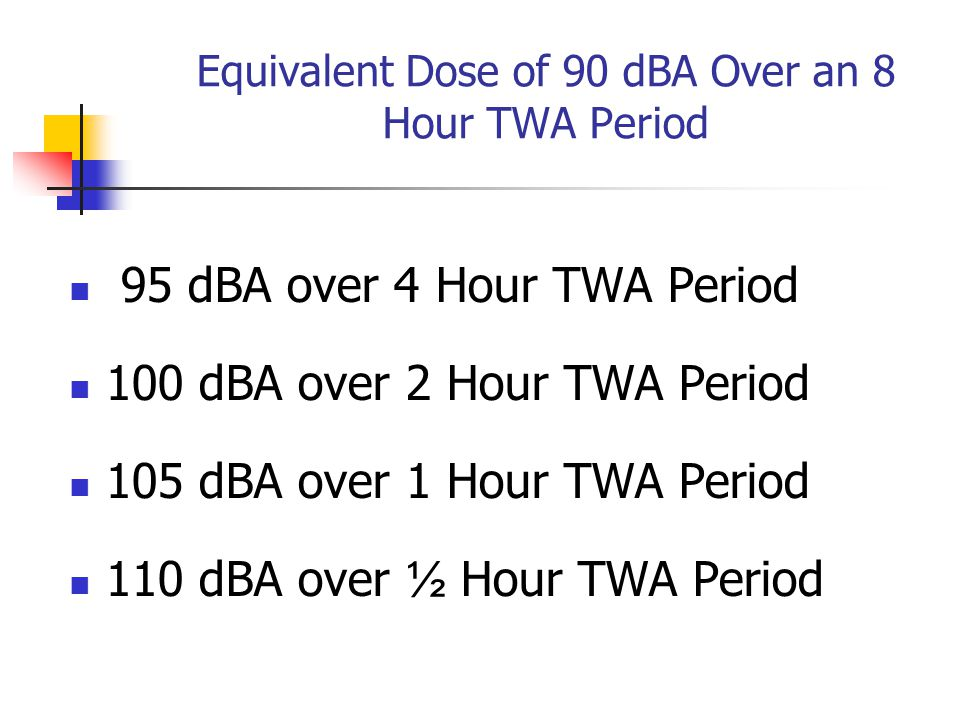 Equivalent Dose of 90 dBA Over an 8 Hour TWA Period 95 dBA over 4 Hour TWA Period 100 dBA over 2 Hour TWA Period 105 dBA over 1 Hour TWA Period 110 dBA over ½ Hour TWA Period