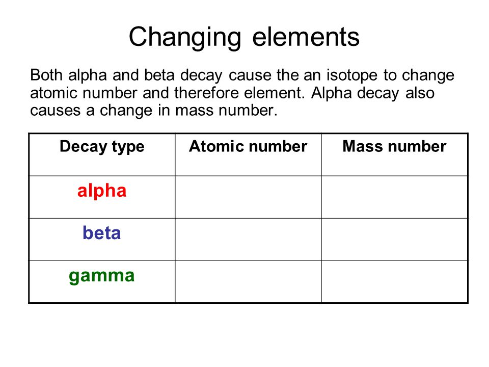 Changing elements Both alpha and beta decay cause the an isotope to change atomic number and therefore element.