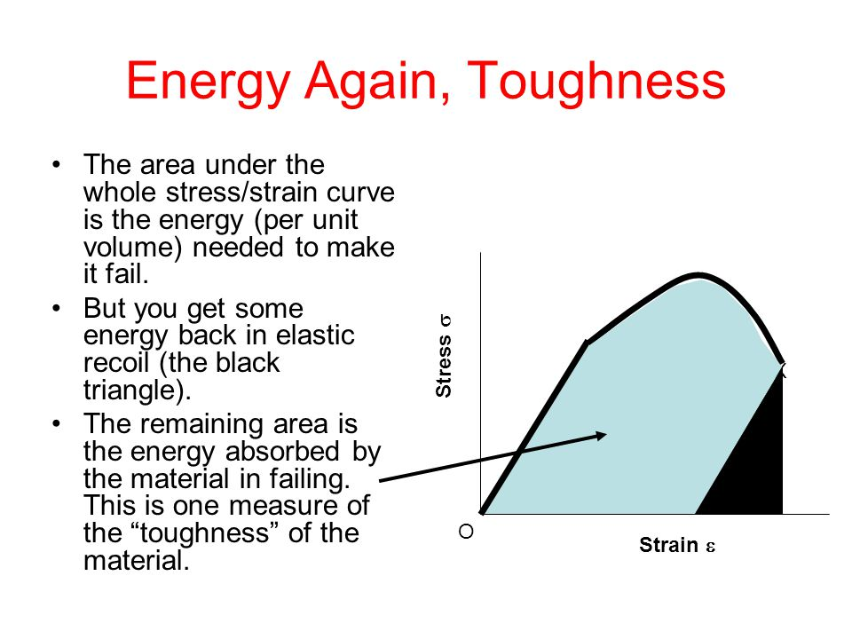 Energy Again, Toughness The area under the whole stress/strain curve is the energy (per unit volume) needed to make it fail. But you get some energy b