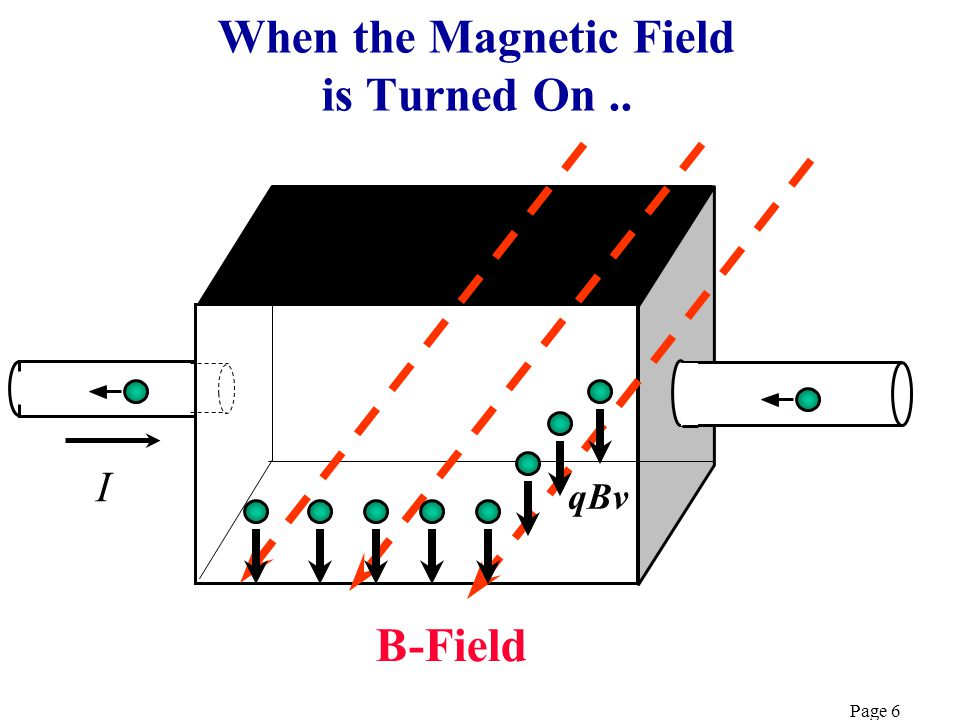 Page 5 Electrons Flowing With No Magnetic Field t d Semiconductor Slice + _ II