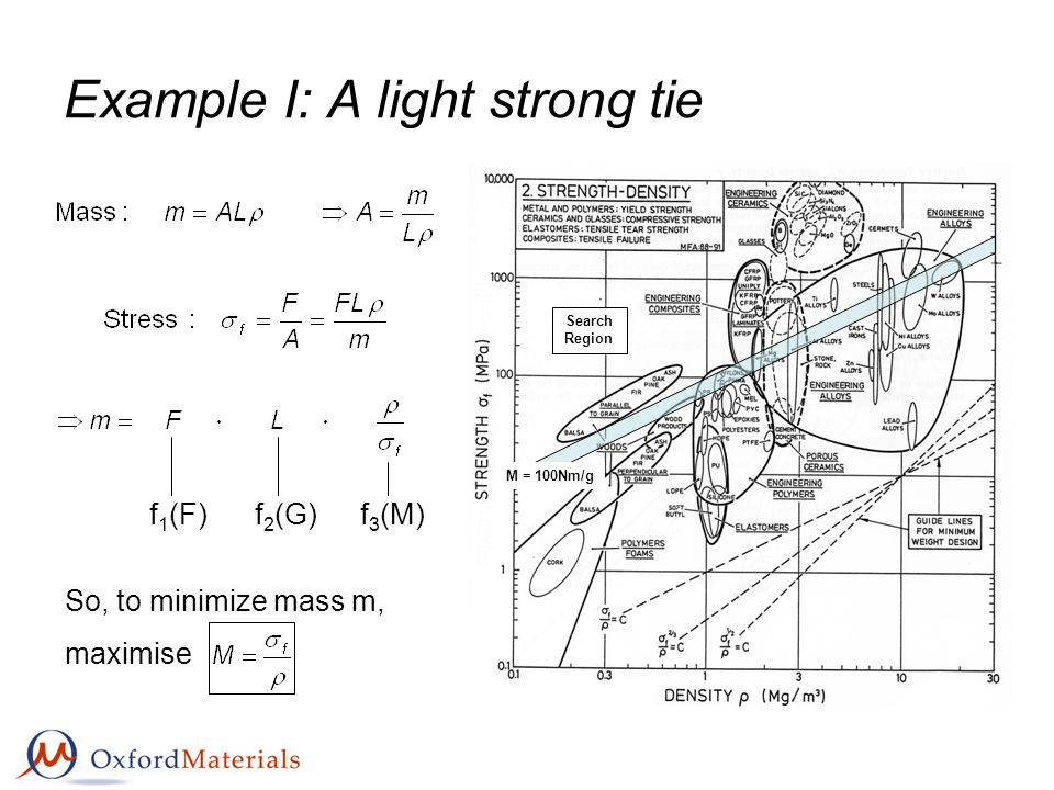 Example I: A light strong tie So, to minimize mass m, maximise f 1 (F)f 2 (G)f 3 (M) Search Region M = 100Nm/g