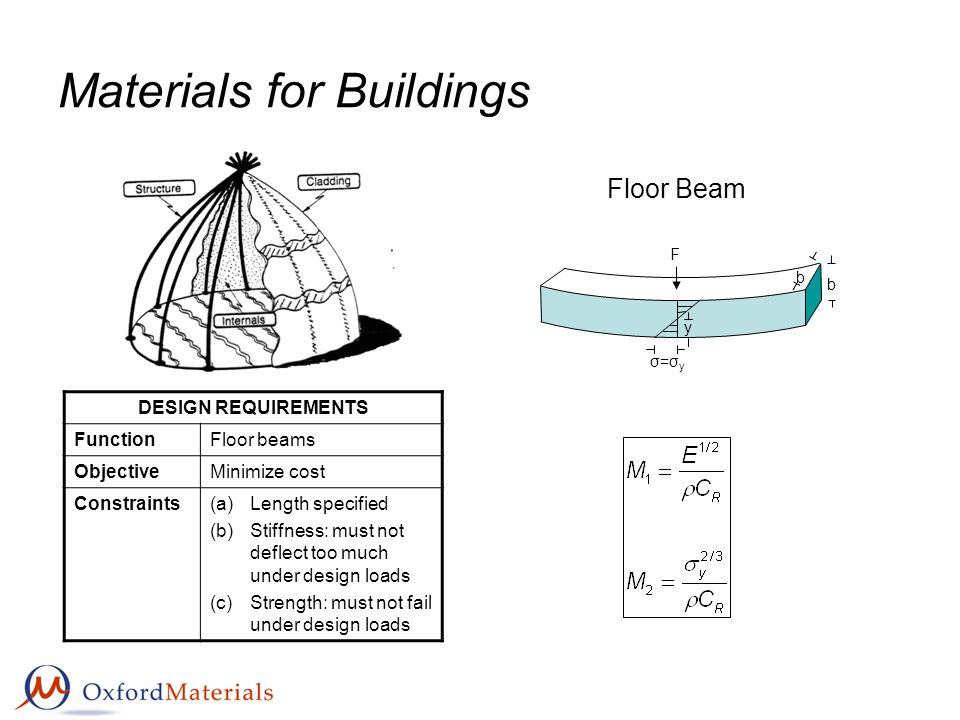 Materials for Buildings DESIGN REQUIREMENTS FunctionFloor beams ObjectiveMinimize cost Constraints(a)Length specified (b)Stiffness: must not deflect too much under design loads (c)Strength: must not fail under design loads σ=σyσ=σy y F b b Floor Beam