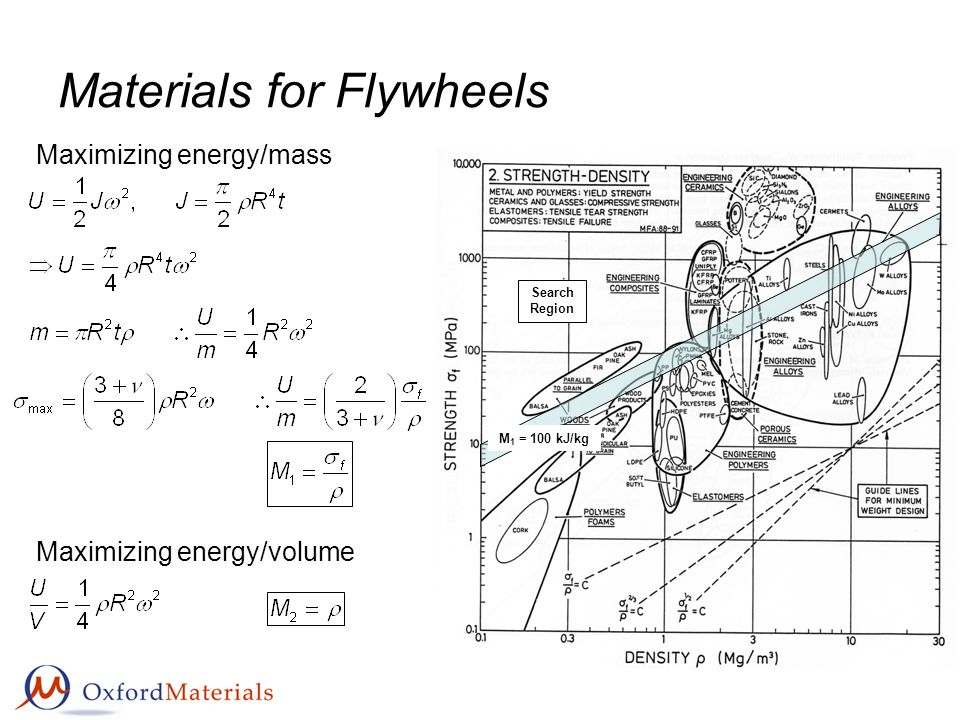 Materials for Flywheels Search Region M 1 = 100 kJ/kg Maximizing energy/volume Maximizing energy/mass