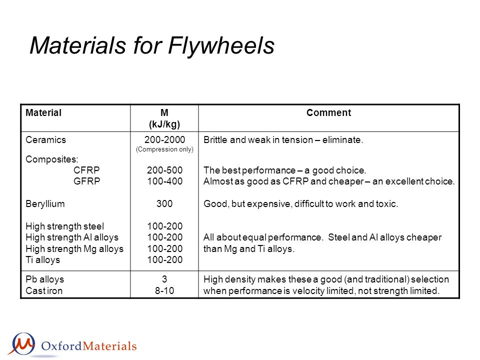 Materials for Flywheels MaterialM (kJ/kg) Comment Ceramics Composites: CFRP GFRP Beryllium High strength steel High strength Al alloys High strength Mg alloys Ti alloys 200-2000 (Compression only) 200-500 100-400 300 100-200 Brittle and weak in tension – eliminate.