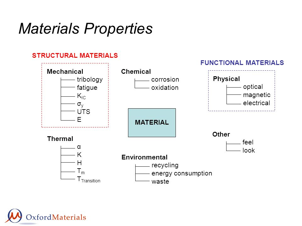 Materials Properties MATERIAL Mechanical tribology fatigue K IC σ y UTS E Thermal α K H T m T Transition Environmental recycling energy consumption waste Other feel look Physical optical magnetic electrical Chemical corrosion oxidation FUNCTIONAL MATERIALS STRUCTURAL MATERIALS