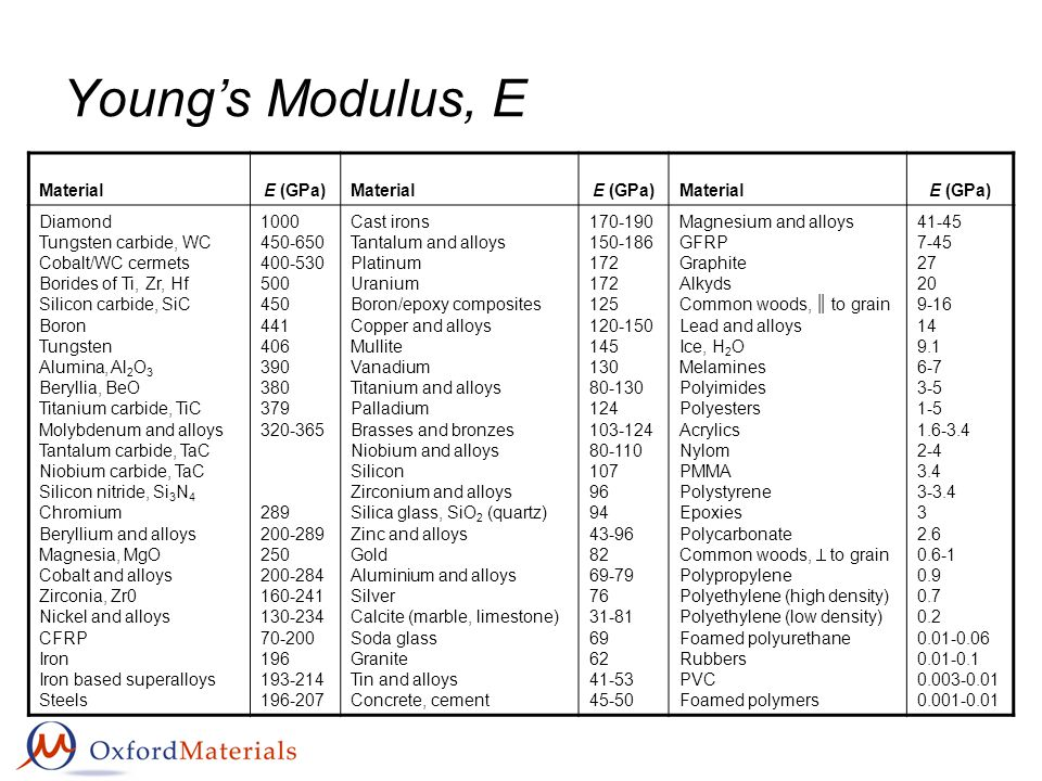 Young's Modulus, E MaterialE (GPa)MaterialE (GPa)MaterialE (GPa) Diamond Tungsten carbide, WC Cobalt/WC cermets Borides of Ti, Zr, Hf Silicon carbide, SiC Boron Tungsten Alumina, Al 2 O 3 Beryllia, BeO Titanium carbide, TiC Molybdenum and alloys Tantalum carbide, TaC Niobium carbide, TaC Silicon nitride, Si 3 N 4 Chromium Beryllium and alloys Magnesia, MgO Cobalt and alloys Zirconia, Zr0 Nickel and alloys CFRP Iron Iron based superalloys Steels 1000 450-650 400-530 500 450 441 406 390 380 379 320-365 289 200-289 250 200-284 160-241 130-234 70-200 196 193-214 196-207 Cast irons Tantalum and alloys Platinum Uranium Boron/epoxy composites Copper and alloys Mullite Vanadium Titanium and alloys Palladium Brasses and bronzes Niobium and alloys Silicon Zirconium and alloys Silica glass, SiO 2 (quartz) Zinc and alloys Gold Aluminium and alloys Silver Calcite (marble, limestone) Soda glass Granite Tin and alloys Concrete, cement 170-190 150-186 172 125 120-150 145 130 80-130 124 103-124 80-110 107 96 94 43-96 82 69-79 76 31-81 69 62 41-53 45-50 Magnesium and alloys GFRP Graphite Alkyds Common woods, ║ to grain Lead and alloys Ice, H 2 O Melamines Polyimides Polyesters Acrylics Nylom PMMA Polystyrene Epoxies Polycarbonate Common woods,  to grain Polypropylene Polyethylene (high density) Polyethylene (low density) Foamed polyurethane Rubbers PVC Foamed polymers 41-45 7-45 27 20 9-16 14 9.1 6-7 3-5 1-5 1.6-3.4 2-4 3.4 3-3.4 3 2.6 0.6-1 0.9 0.7 0.2 0.01-0.06 0.01-0.1 0.003-0.01 0.001-0.01