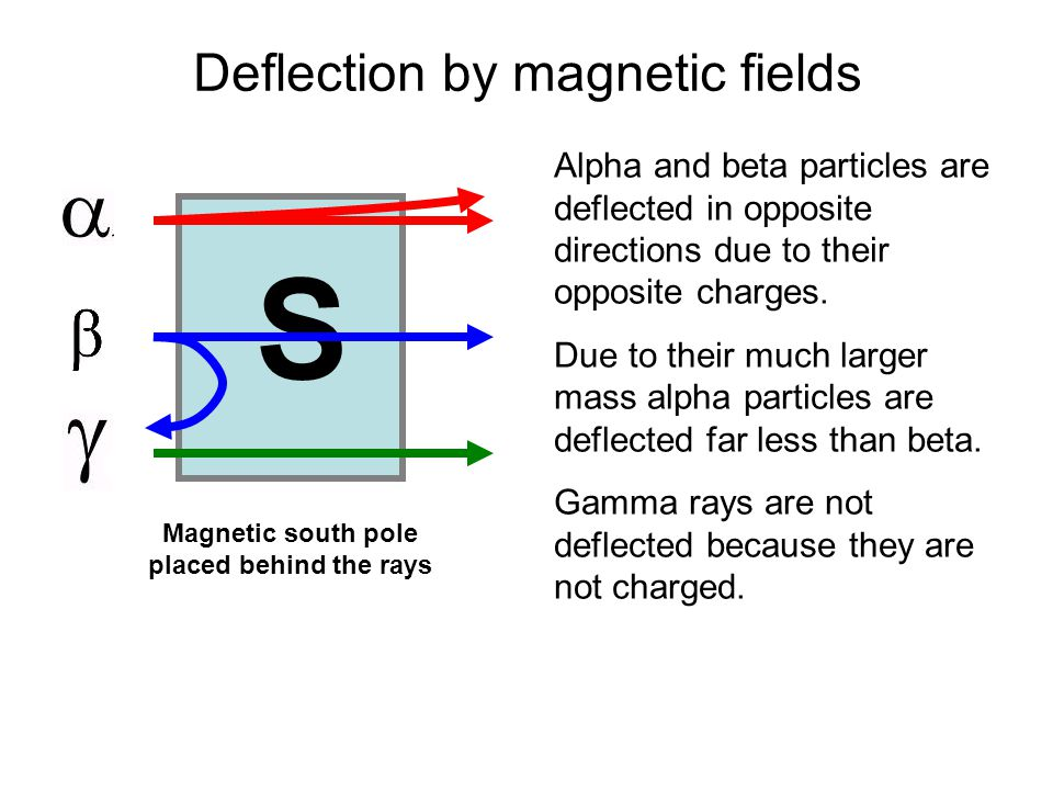 S Deflection by magnetic fields Alpha and beta particles are deflected in opposite directions due to their opposite charges.