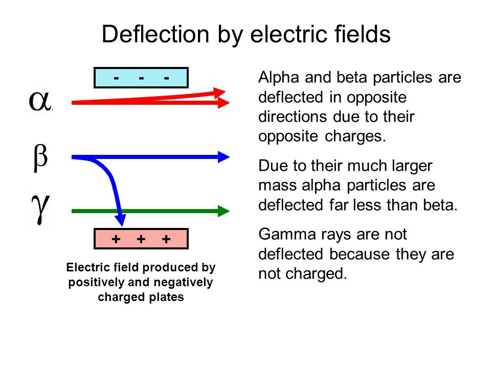 Deflection by electric fields Alpha and beta particles are deflected in opposite directions due to their opposite charges.