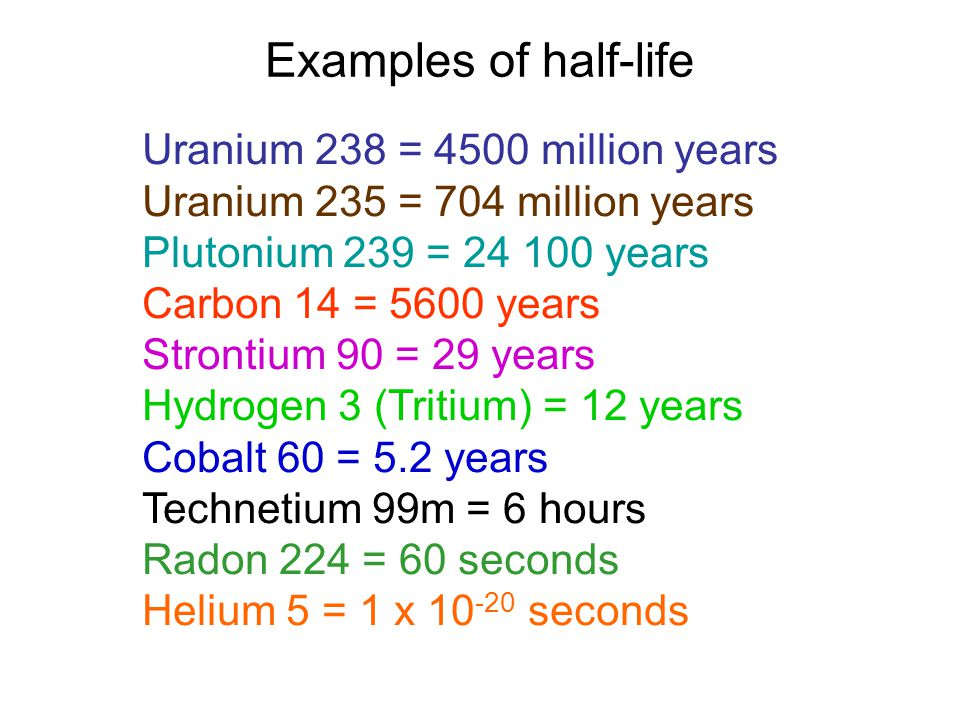 Examples of half-life Uranium 238 = 4500 million years Uranium 235 = 704 million years Plutonium 239 = 24 100 years Carbon 14 = 5600 years Strontium 90 = 29 years Hydrogen 3 (Tritium) = 12 years Cobalt 60 = 5.2 years Technetium 99m = 6 hours Radon 224 = 60 seconds Helium 5 = 1 x 10 -20 seconds