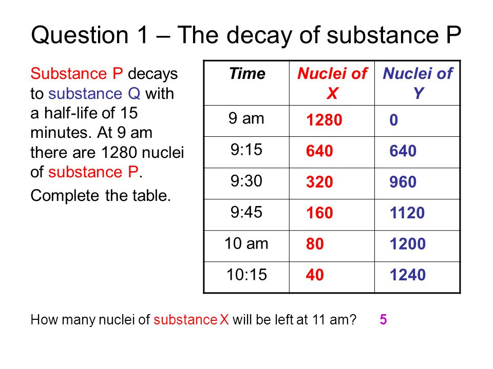 Question 1 – The decay of substance P Substance P decays to substance Q with a half-life of 15 minutes.