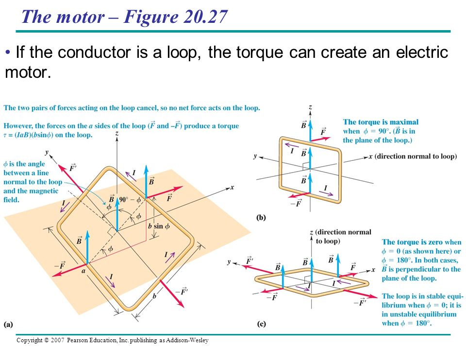 Copyright © 2007 Pearson Education, Inc. publishing as Addison-Wesley The motor – Figure 20.27 If the conductor is a loop, the torque can create an el