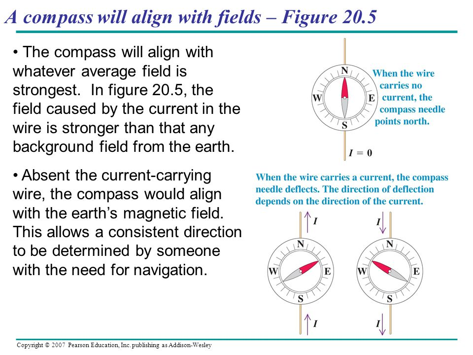 Copyright © 2007 Pearson Education, Inc. publishing as Addison-Wesley A compass will align with fields – Figure 20.5 The compass will align with whate