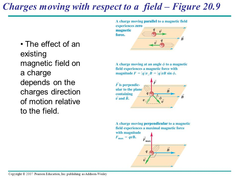 Copyright © 2007 Pearson Education, Inc. publishing as Addison-Wesley Charges moving with respect to a field – Figure 20.9 The effect of an existing m