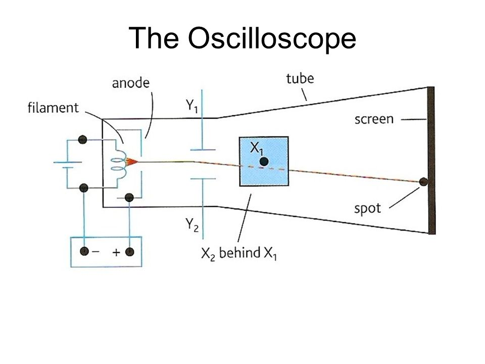 The Oscilloscope