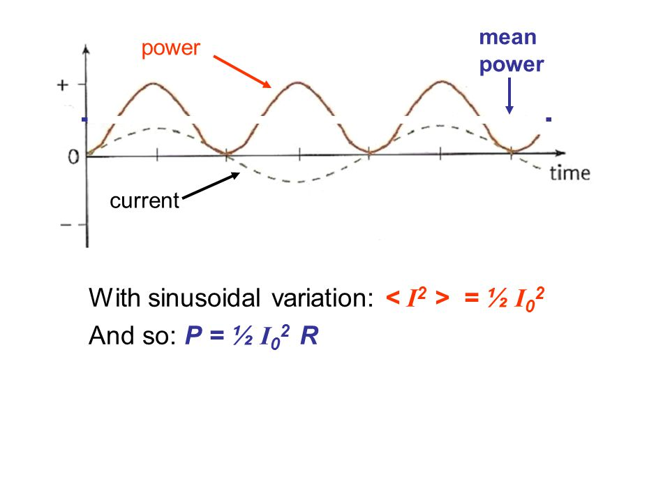 With sinusoidal variation: = ½ I 0 2 And so: P = ½ I 0 2 R current power mean power