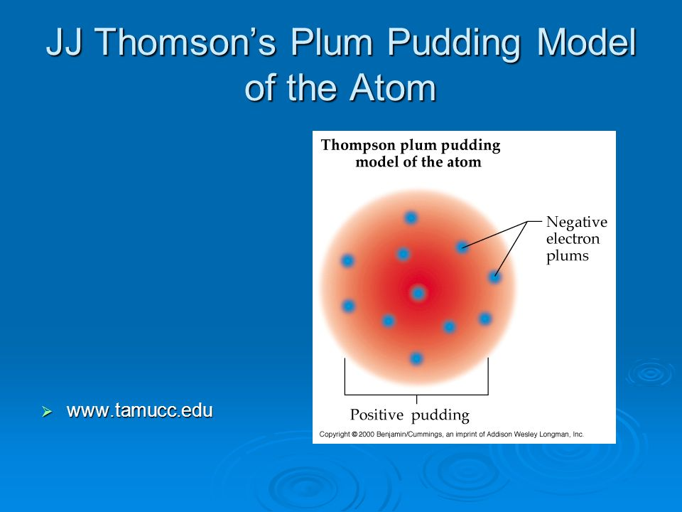 J.J. Thomson  called the negative particles electrons  determined the charge to mass ratio of an electron  The Plum Pudding Model is Thomson's name