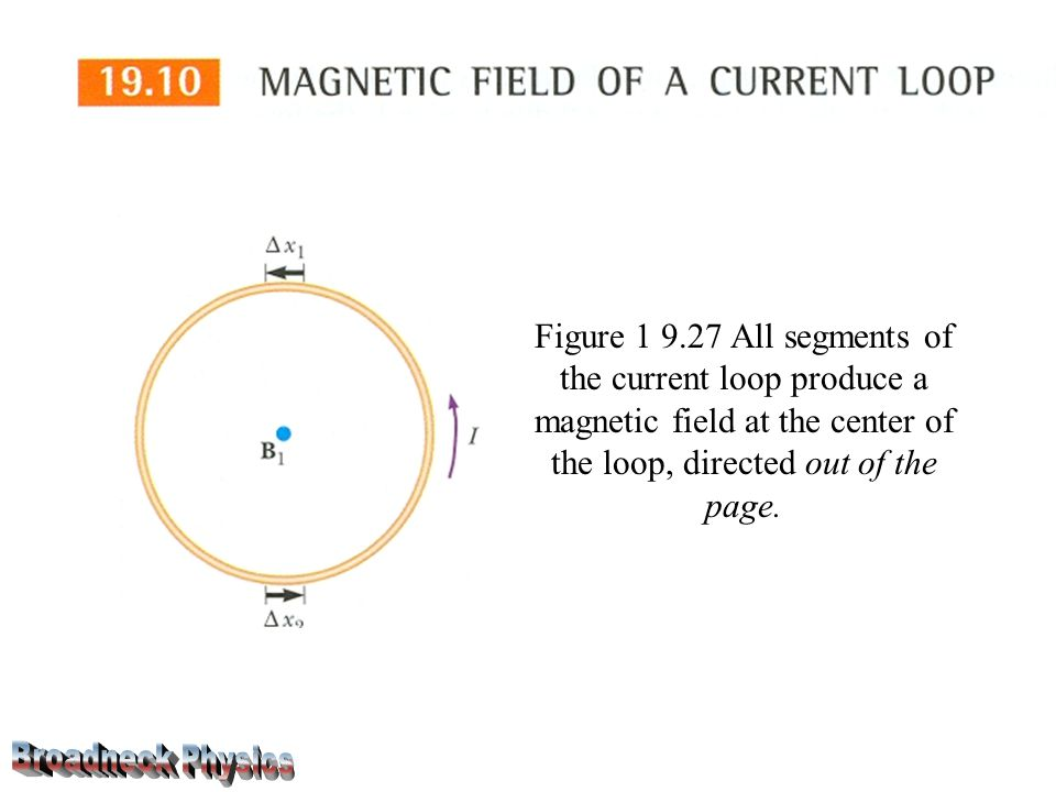 Figure 1 9.27 All segments of the current loop produce a magnetic field at the center of the loop, directed out of the page.