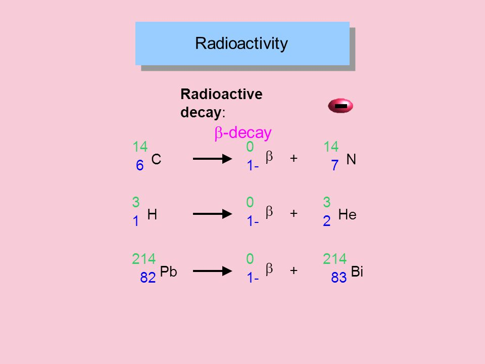 Radioactivity Radioactive decay:  -decay C 6 14  1- 0 + N 7 14 H 1 3  1- 0 + He 2 3 Pb 82 214  1- 0 + Bi 83 214