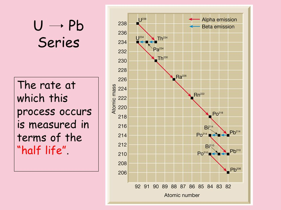 U Pb Series The rate at which this process occurs is measured in terms of the half life .