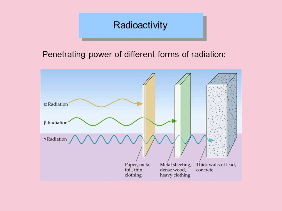 Radioactivity Penetrating power of different forms of radiation: