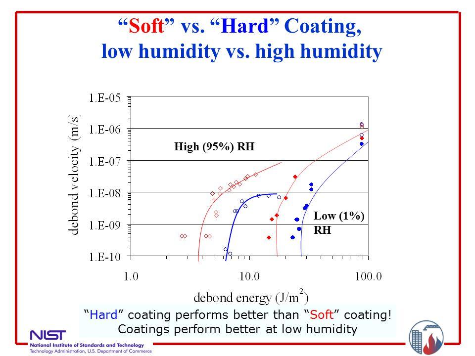 """Soft"" vs. ""Hard"" Coating, low humidity vs. high humidity ""Hard"" coating performs better than ""Soft"" coating! Coatings perform better at low humidity"