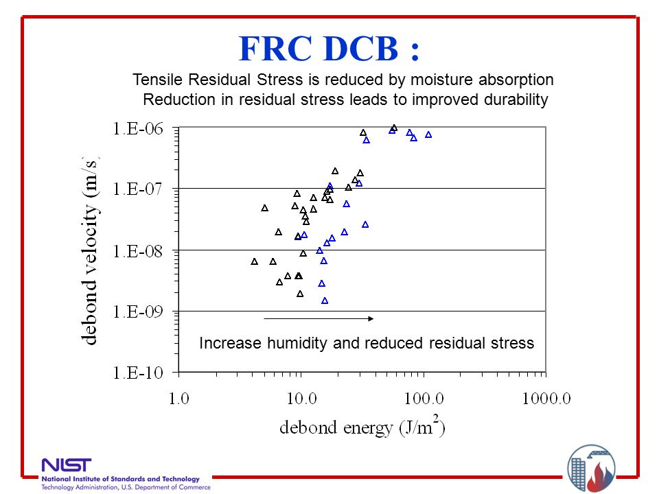 FRC DCB : Increase humidity and reduced residual stress Tensile Residual Stress is reduced by moisture absorption Reduction in residual stress leads to improved durability