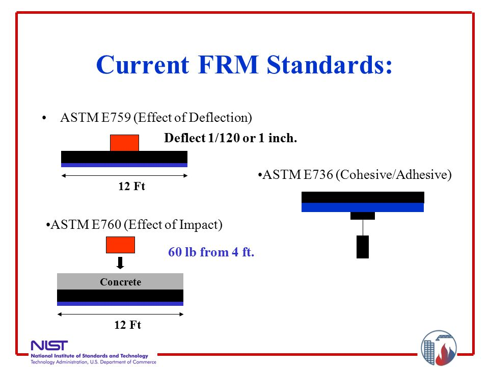 Current FRM Standards: ASTM E759 (Effect of Deflection) 12 Ft Deflect 1/120 or 1 inch.