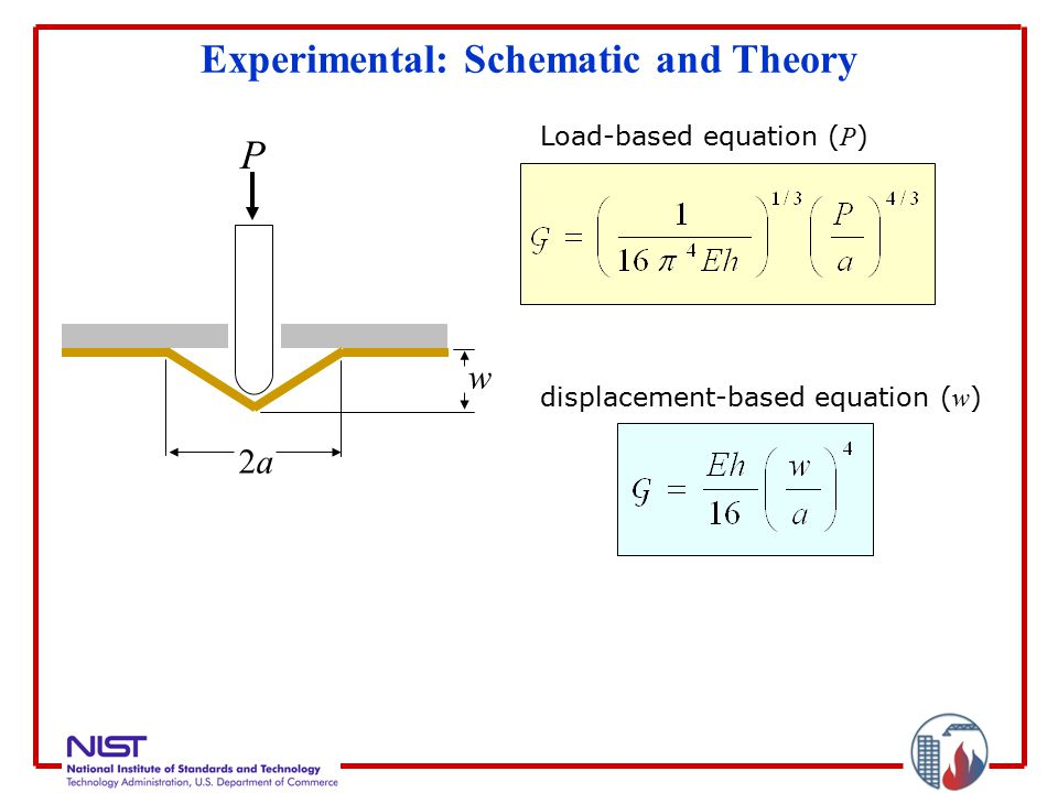 Experimental: Schematic and Theory P w 2a2a Load-based equation ( P ) displacement-based equation ( w )