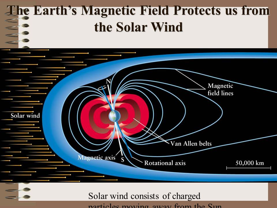The Earth's Magnetic Field Protects us from the Solar Wind Solar wind consists of charged particles moving away from the Sun.