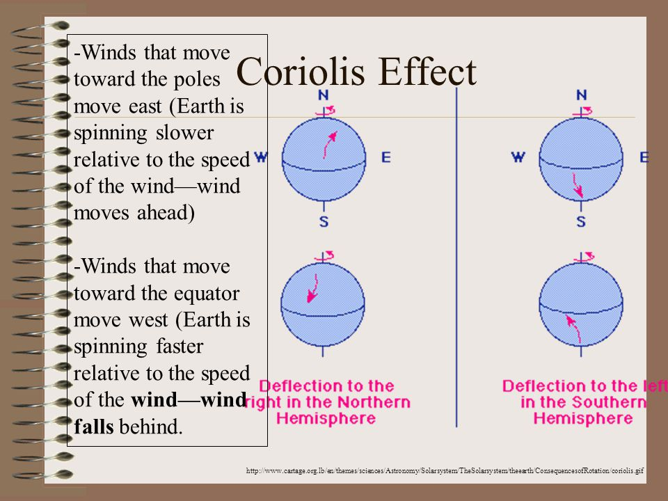 Coriolis Effect http://www.cartage.org.lb/en/themes/sciences/Astronomy/Solarsystem/TheSolarsystem/theearth/ConsequencesofRotation/coriolis.gif -Winds