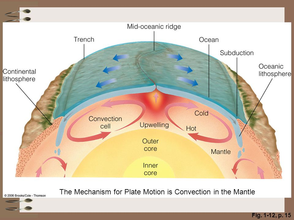 Fig. 1-12, p. 15 The Mechanism for Plate Motion is Convection in the Mantle