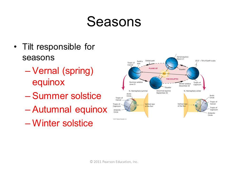 © 2011 Pearson Education, Inc. Sea Ice