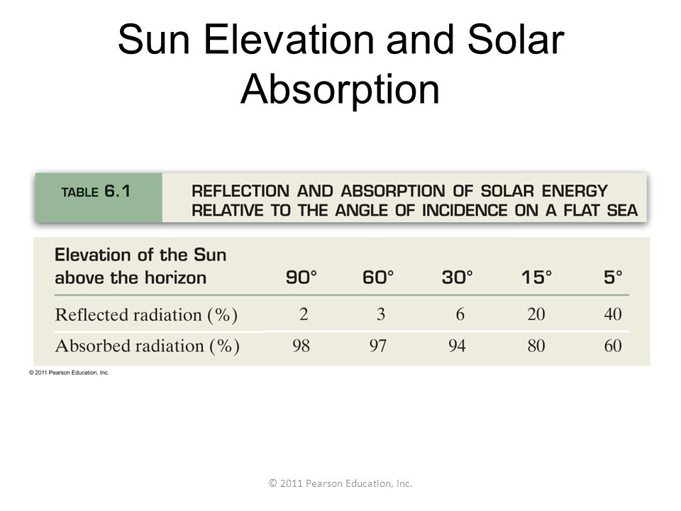 © 2011 Pearson Education, Inc. The Coriolis Effect