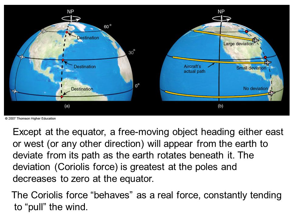 Except at the equator, a free-moving object heading either east or west (or any other direction) will appear from the earth to deviate from its path a