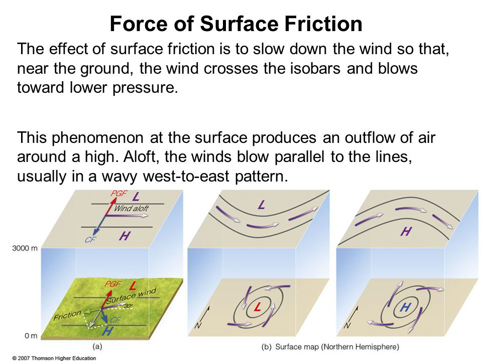 The effect of surface friction is to slow down the wind so that, near the ground, the wind crosses the isobars and blows toward lower pressure. This p