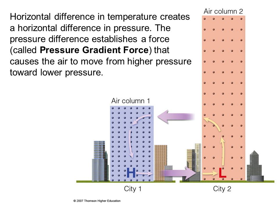 Becoming more stable Horizontal difference in temperature creates a horizontal difference in pressure. The pressure difference establishes a force (ca